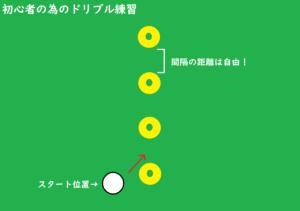 初心者の為のドリブル練習(マーカーの配置と説明)のイラスト