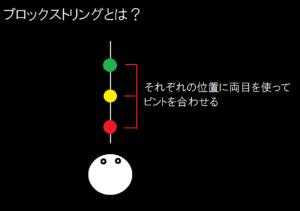 ブロックストリングとは?(顔の前に赤・黄・緑の玉が糸で連なっている)のイラスト