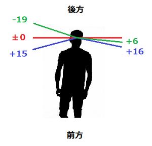エクササイズ導入前後の視野の変化をイラスト化
