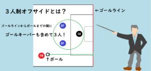 3人制オフサイドの(ゴールラインからボールまでの間にゴールキーパーも含めて3人いなければならない)ルールのイラスト