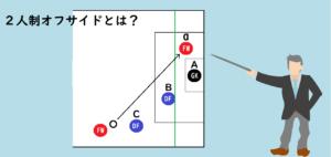 BのDFがいる位置(オフサイドライン)よりも前で、aのFWがパスを受けているイラスト