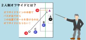 aのFWがオフサイドラインの手前で、パスが出てから▲の位置でボールを受けるのはオフサイドにならないイラスト