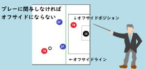 プレーに関与しなければオフサイドにならない(相手の青DFがオフサイドラインで味方の赤FWがオフサイドポジションにいる)イラスト